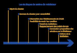 etapes_de_saisine_du_mediateur