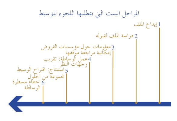 etapes_de_saisine_du_mediateur_ar